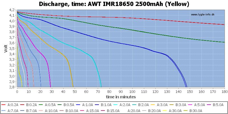 AWT%20IMR18650%202500mAh%20(Yellow)-CapacityTime