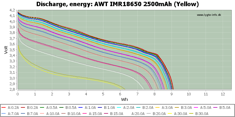 AWT%20IMR18650%202500mAh%20(Yellow)-Energy