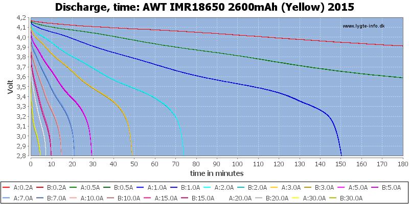 AWT%20IMR18650%202600mAh%20(Yellow)%202015-CapacityTime