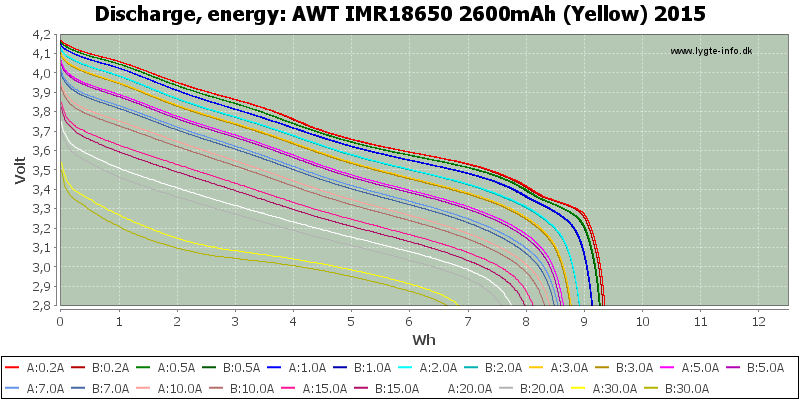 AWT%20IMR18650%202600mAh%20(Yellow)%202015-Energy