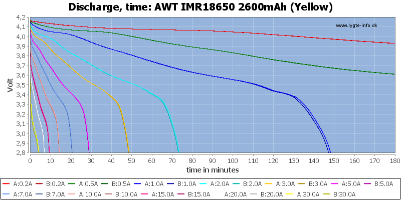 AWT%20IMR18650%202600mAh%20(Yellow)-CapacityTime
