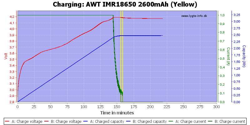 AWT%20IMR18650%202600mAh%20(Yellow)-Charge