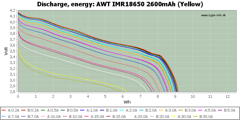 AWT%20IMR18650%202600mAh%20(Yellow)-Energy