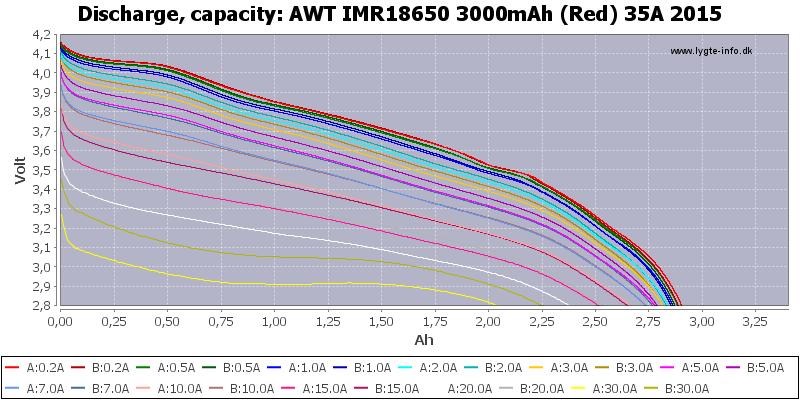 AWT%20IMR18650%203000mAh%20(Red)%2035A%202015-Capacity