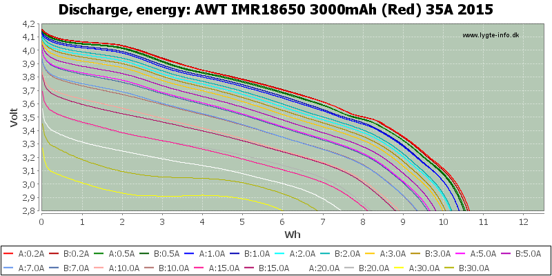 AWT%20IMR18650%203000mAh%20(Red)%2035A%202015-Energy