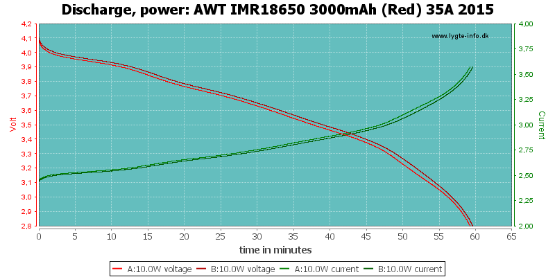 AWT%20IMR18650%203000mAh%20(Red)%2035A%202015-PowerLoadTime