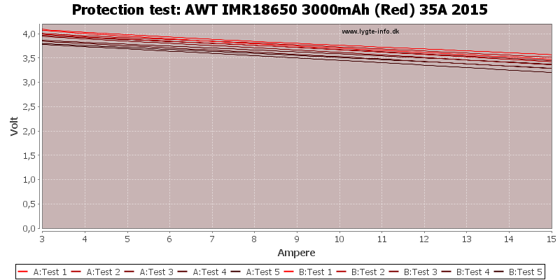 AWT%20IMR18650%203000mAh%20(Red)%2035A%202015-TripCurrent