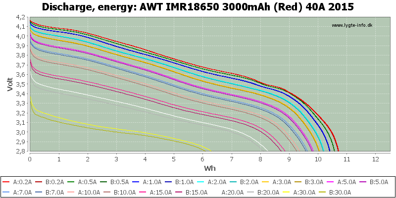 AWT%20IMR18650%203000mAh%20(Red)%2040A%202015-Energy