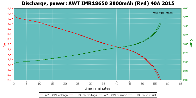 AWT%20IMR18650%203000mAh%20(Red)%2040A%202015-PowerLoadTime