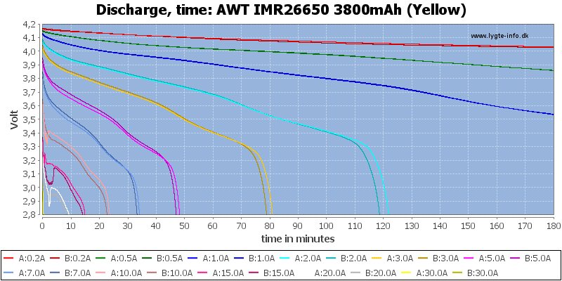 AWT%20IMR26650%203800mAh%20(Yellow)-CapacityTime