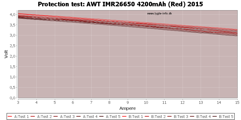 AWT%20IMR26650%204200mAh%20(Red)%202015-TripCurrent