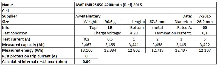 AWT%20IMR26650%204200mAh%20(Red)%202015-info