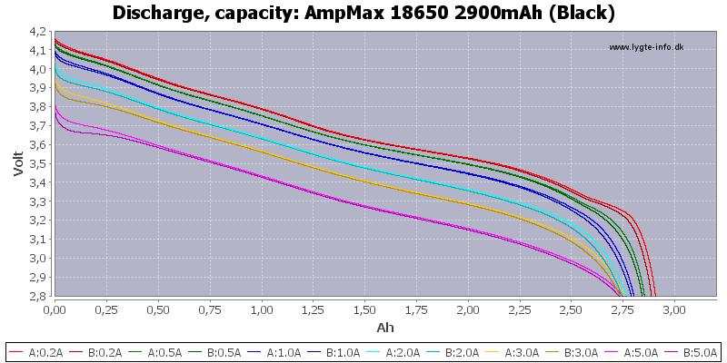 AmpMax%2018650%202900mAh%20(Black)-Capacity
