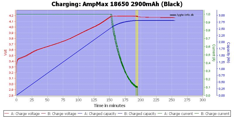 AmpMax%2018650%202900mAh%20(Black)-Charge