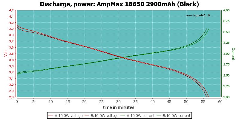 AmpMax%2018650%202900mAh%20(Black)-PowerLoadTime
