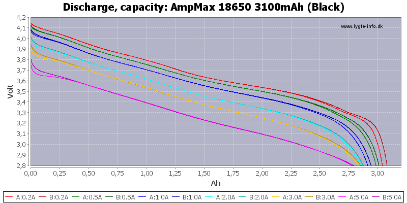 AmpMax%2018650%203100mAh%20(Black)-Capacity
