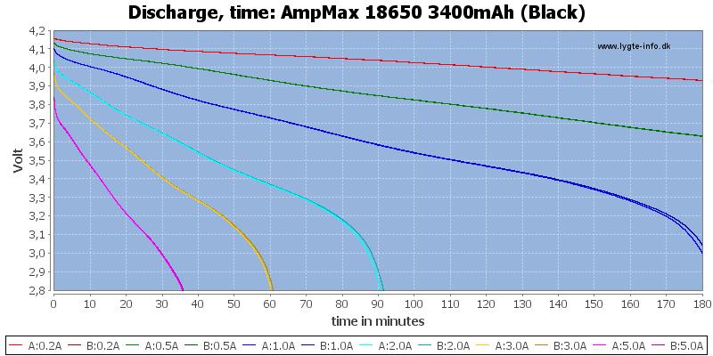 AmpMax%2018650%203400mAh%20(Black)-CapacityTime