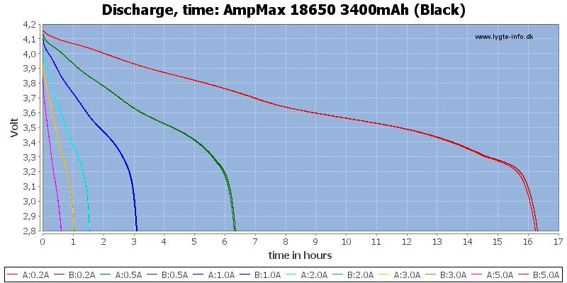 AmpMax%2018650%203400mAh%20(Black)-CapacityTimeHours