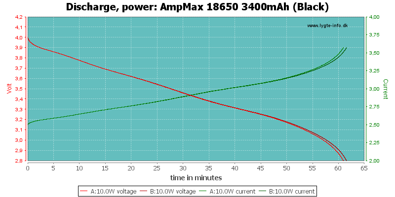 AmpMax%2018650%203400mAh%20(Black)-PowerLoadTime