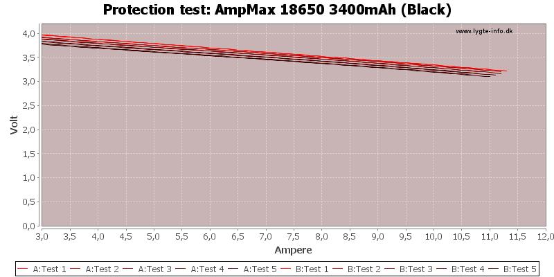 AmpMax%2018650%203400mAh%20(Black)-TripCurrent