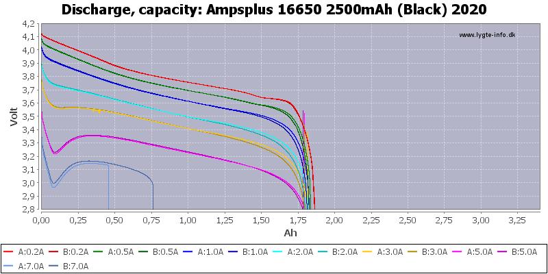 Ampsplus%2016650%202500mAh%20(Black)%202020-Capacity