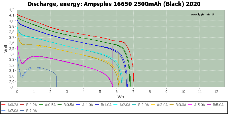 Ampsplus%2016650%202500mAh%20(Black)%202020-Energy
