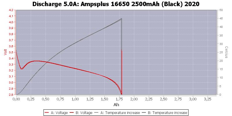 Ampsplus%2016650%202500mAh%20(Black)%202020-Temp-5.0