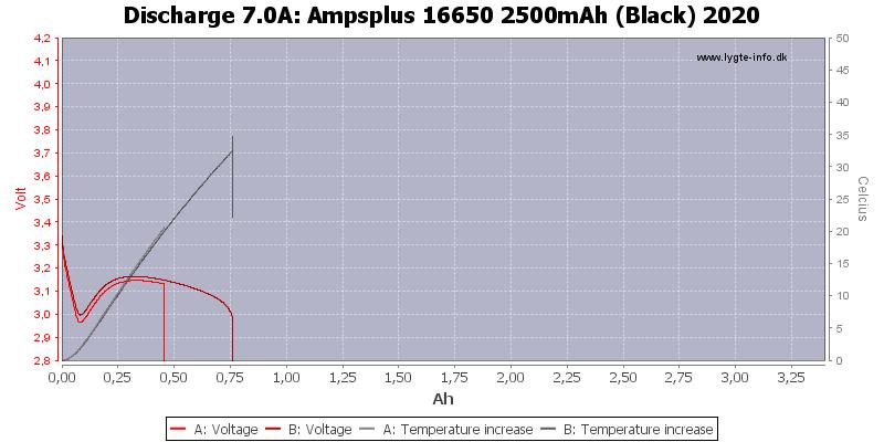 Ampsplus%2016650%202500mAh%20(Black)%202020-Temp-7.0