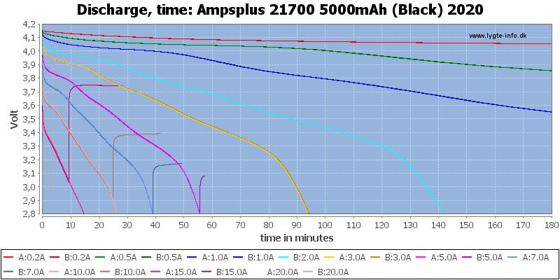 Ampsplus%2021700%205000mAh%20(Black)%202020-CapacityTime