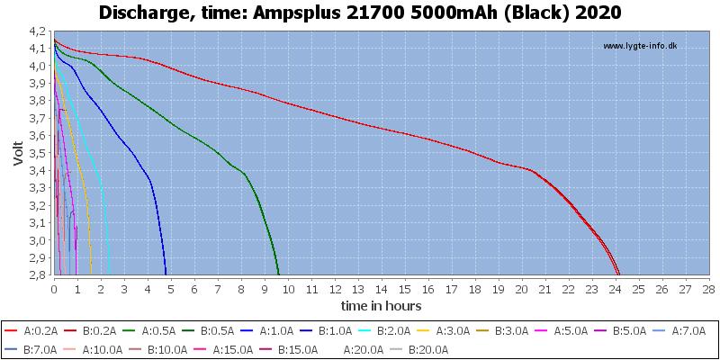Ampsplus%2021700%205000mAh%20(Black)%202020-CapacityTimeHours