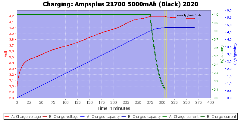 Ampsplus%2021700%205000mAh%20(Black)%202020-Charge