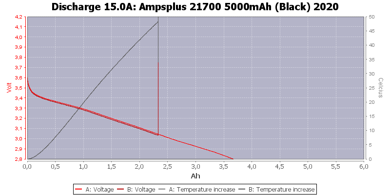 Ampsplus%2021700%205000mAh%20(Black)%202020-Temp-15.0