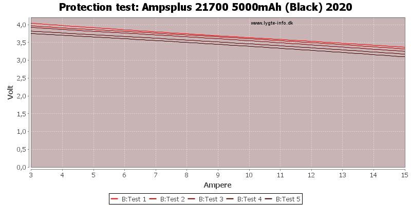 Ampsplus%2021700%205000mAh%20(Black)%202020-TripCurrent