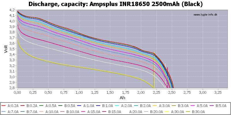 Ampsplus%20INR18650%202500mAh%20(Black)-Capacity