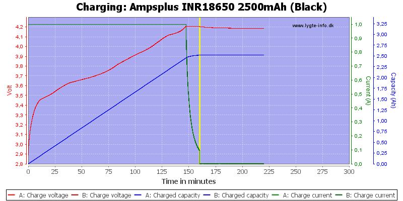 Ampsplus%20INR18650%202500mAh%20(Black)-Charge