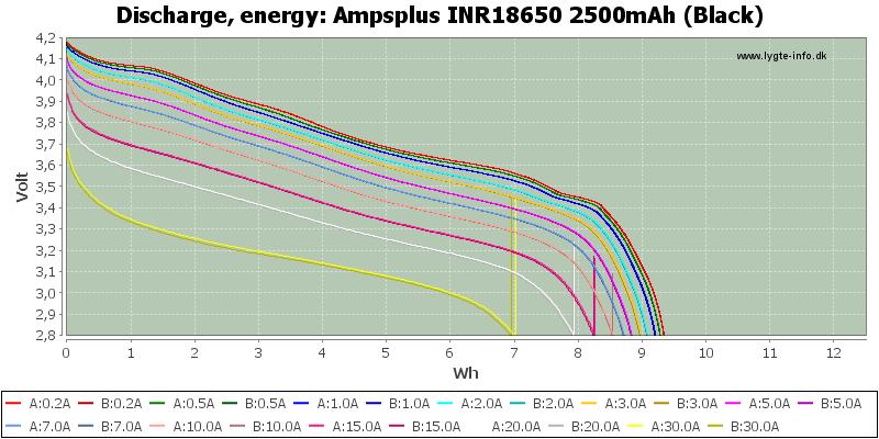 Ampsplus%20INR18650%202500mAh%20(Black)-Energy
