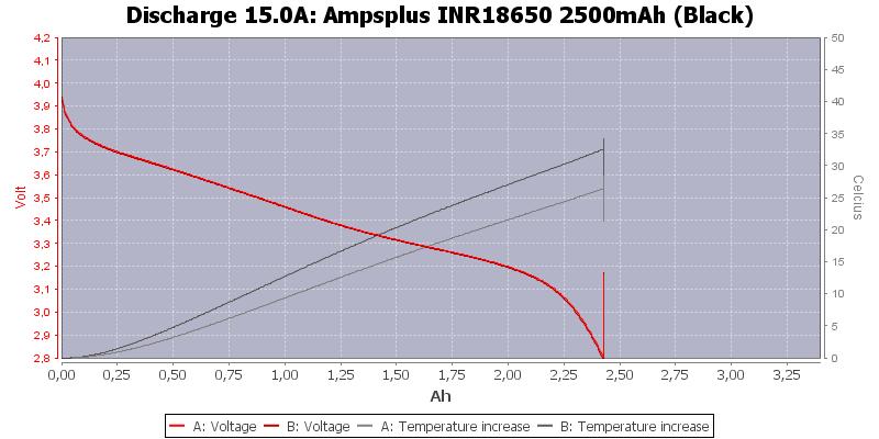 Ampsplus%20INR18650%202500mAh%20(Black)-Temp-15.0