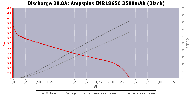 Ampsplus%20INR18650%202500mAh%20(Black)-Temp-20.0