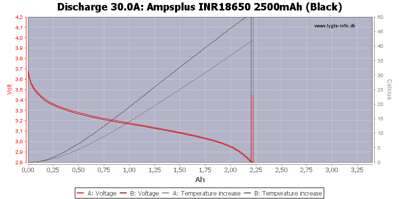 Ampsplus%20INR18650%202500mAh%20(Black)-Temp-30.0
