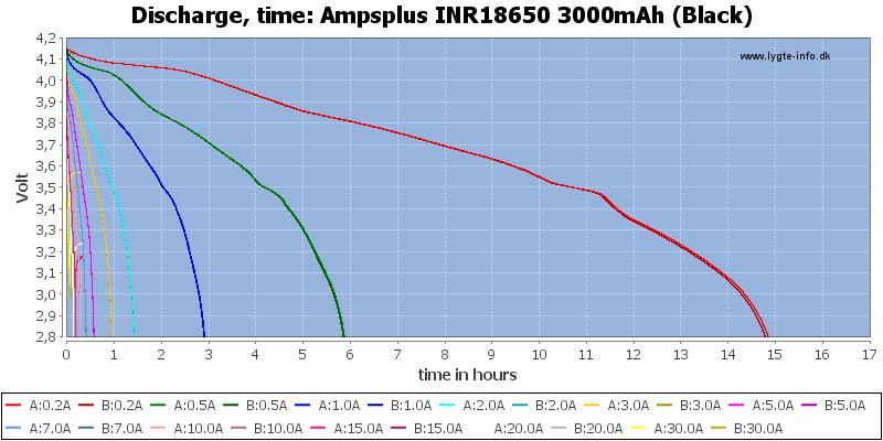 Ampsplus%20INR18650%203000mAh%20(Black)-CapacityTimeHours