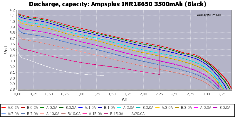Ampsplus%20INR18650%203500mAh%20(Black)-Capacity