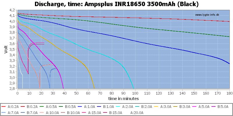 Ampsplus%20INR18650%203500mAh%20(Black)-CapacityTime