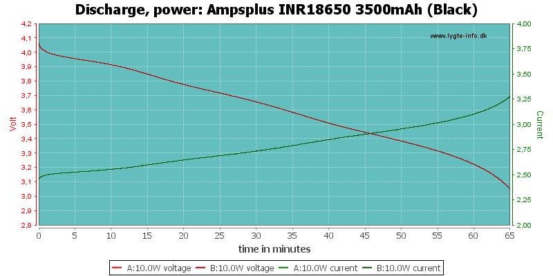 Ampsplus%20INR18650%203500mAh%20(Black)-PowerLoadTime