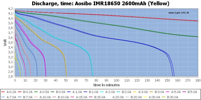 Aosibo%20IMR18650%202600mAh%20(Yellow)-CapacityTime