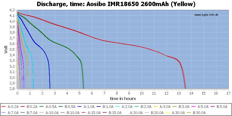 Aosibo%20IMR18650%202600mAh%20(Yellow)-CapacityTimeHours