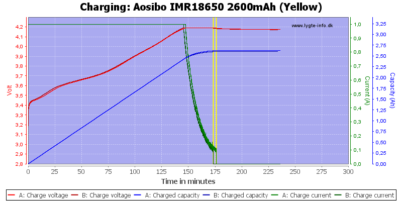 Aosibo%20IMR18650%202600mAh%20(Yellow)-Charge