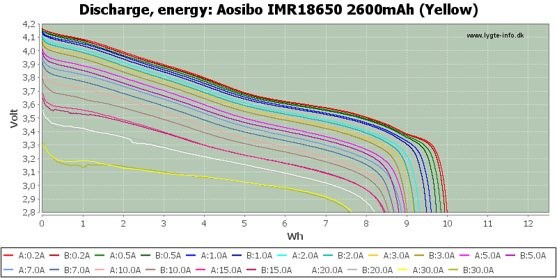 Aosibo%20IMR18650%202600mAh%20(Yellow)-Energy