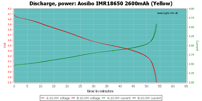 Aosibo%20IMR18650%202600mAh%20(Yellow)-PowerLoadTime
