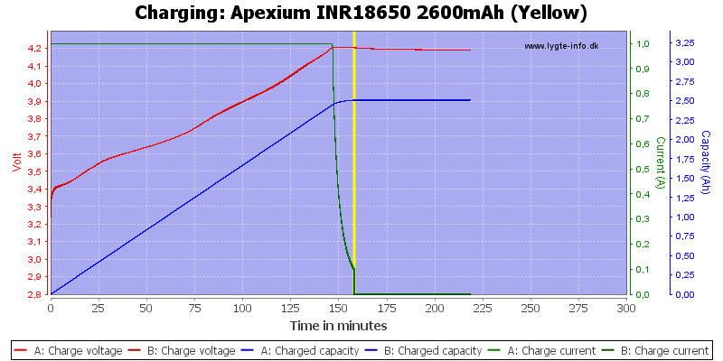 Apexium%20INR18650%202600mAh%20(Yellow)-Charge
