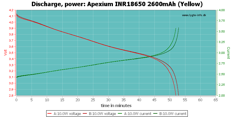 Apexium%20INR18650%202600mAh%20(Yellow)-PowerLoadTime